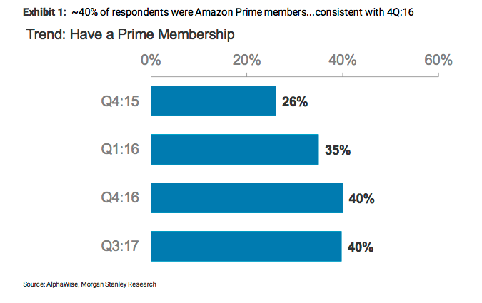 Amazon Prime Growth Slowing In Us Morgan Stanley