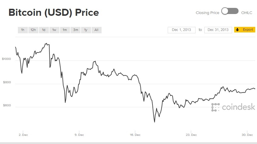 The Above Chart Shows CoinDesks Bitcoin Price Index For Dec 1 2013 To