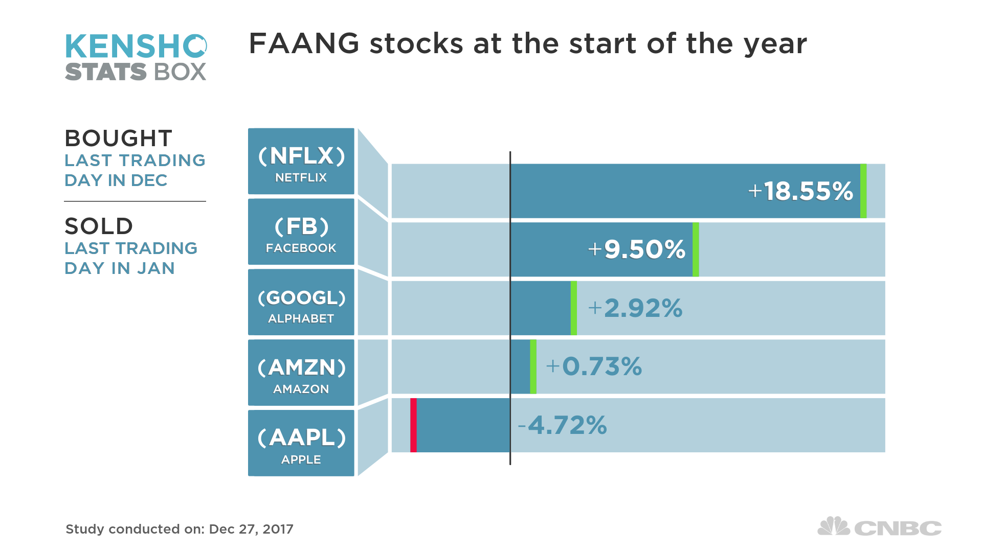 Best Performing Faang Stocks At The Start Of The Year