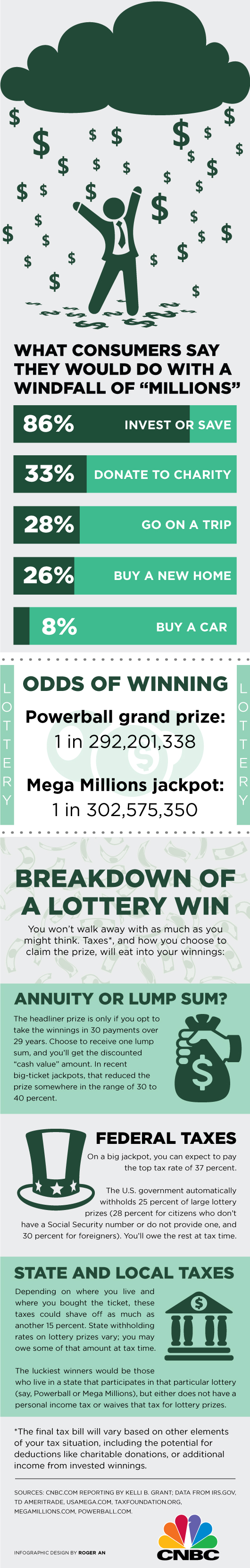 Editor S Note This Story Has Been Updated To Reflect The Accurate Taxation Of Lottery Wins In California