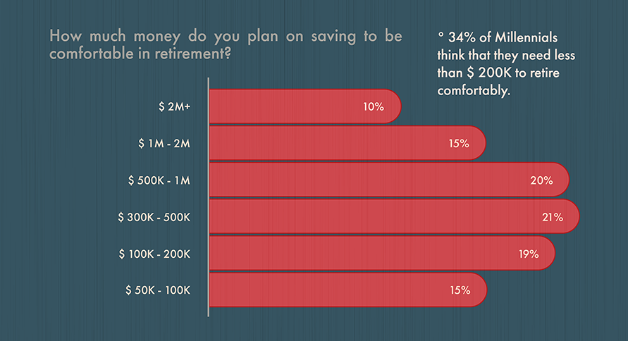 Here S How Much Millennials Think They Need To Retire And