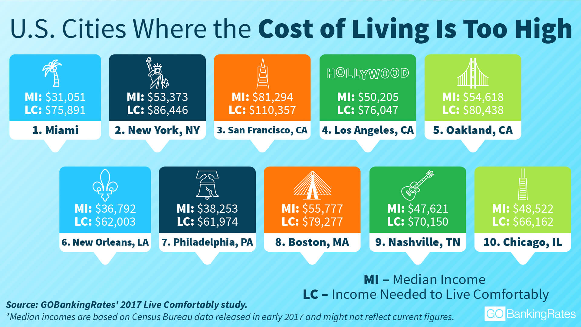 cost of living in miami Miami florida national cost of living index 109 99 100 index miami florida for example, if the cost of living in the city you are looking to move to is higher than that of miami, fl, then you would need to earn a higher salary in order to enjoy the same standard of living.