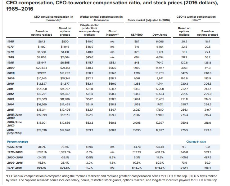 Since 1978 And Adjusted For Inflation American Workers Have Seen An 11 2 Percent Increase In Compensation During That Same Period Ceo S A 937