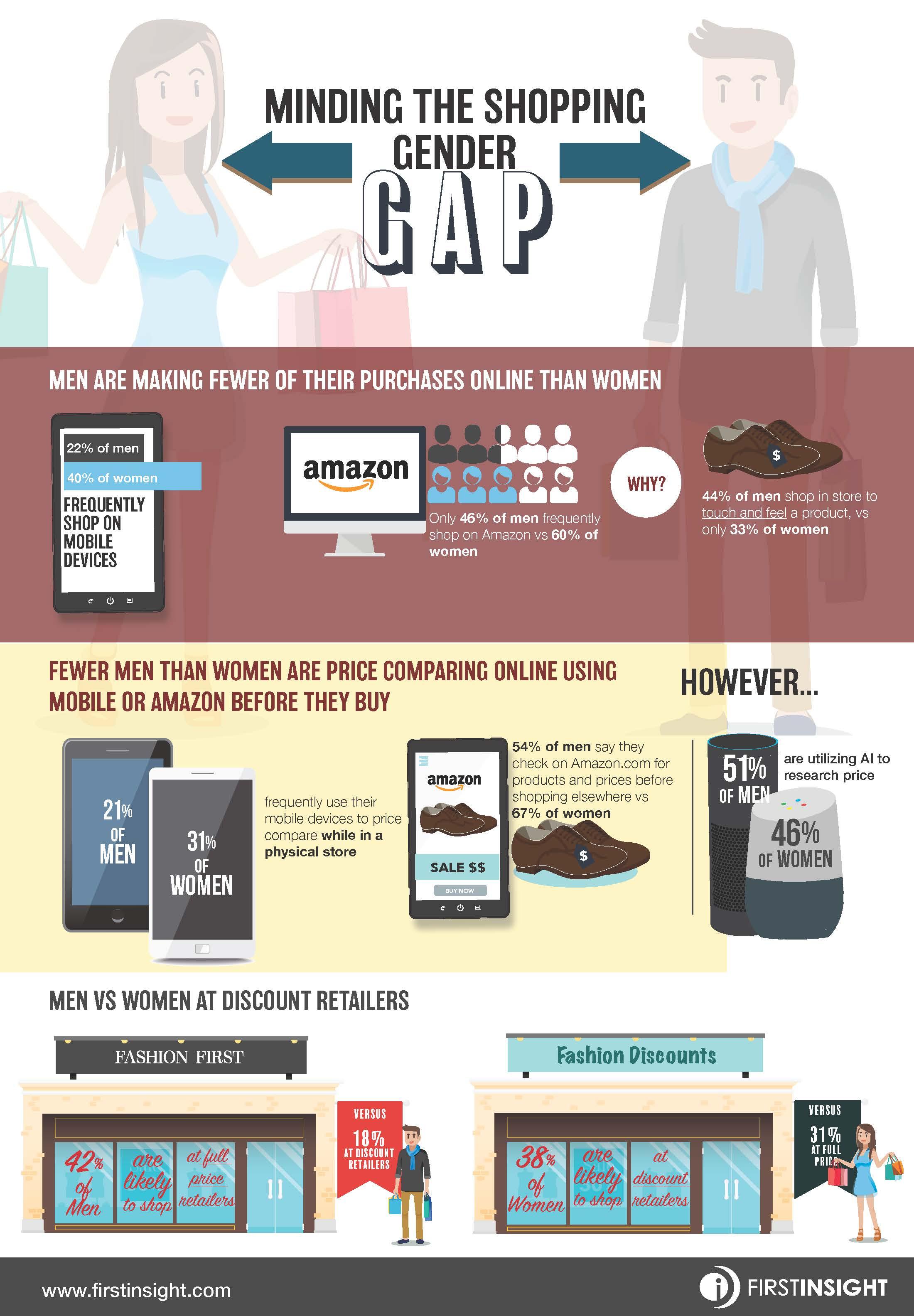 Men Aren't Willing To Shop Online As Much As Women, Survey