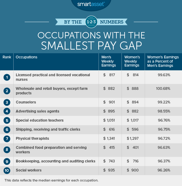 This Ranking Highlights The Occupations In Which Men And Womens Earnings Have Smallest Gap So While Female Wholesale Retail Buyers Outearn Their
