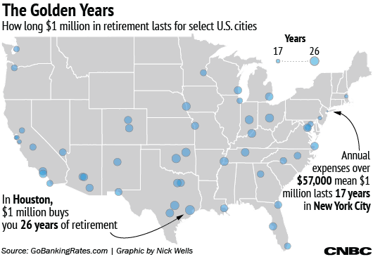 How Long 1 Million In Retirement Lasts In Us Cities