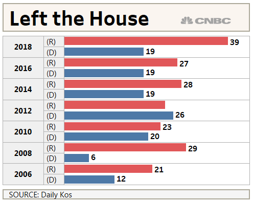 Due To A Loss Of Name Recognition Or Fundraising Strength, Defending House  Seats Becomes More Difficult Without An Incumbent.