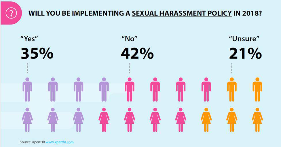 policies workplace Sexual harassment
