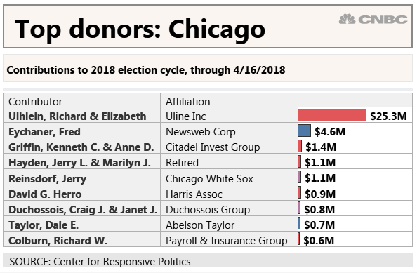 Campaign cash flows from big donors in cities like New York, San