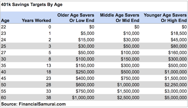 Sam Dogen Of Financial Samurai You Could Be A 401 K