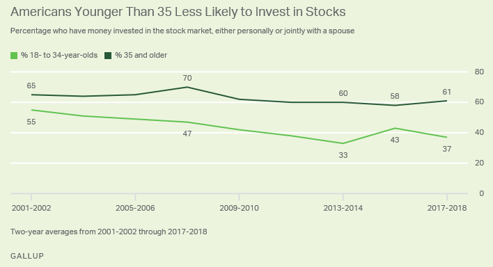 Younger Americans aren't investing in the stock market—researchers think this is why