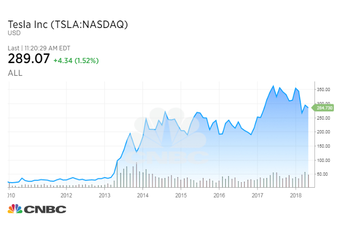 If you invested 1 000 in tesla in 2010 here s what you d have now