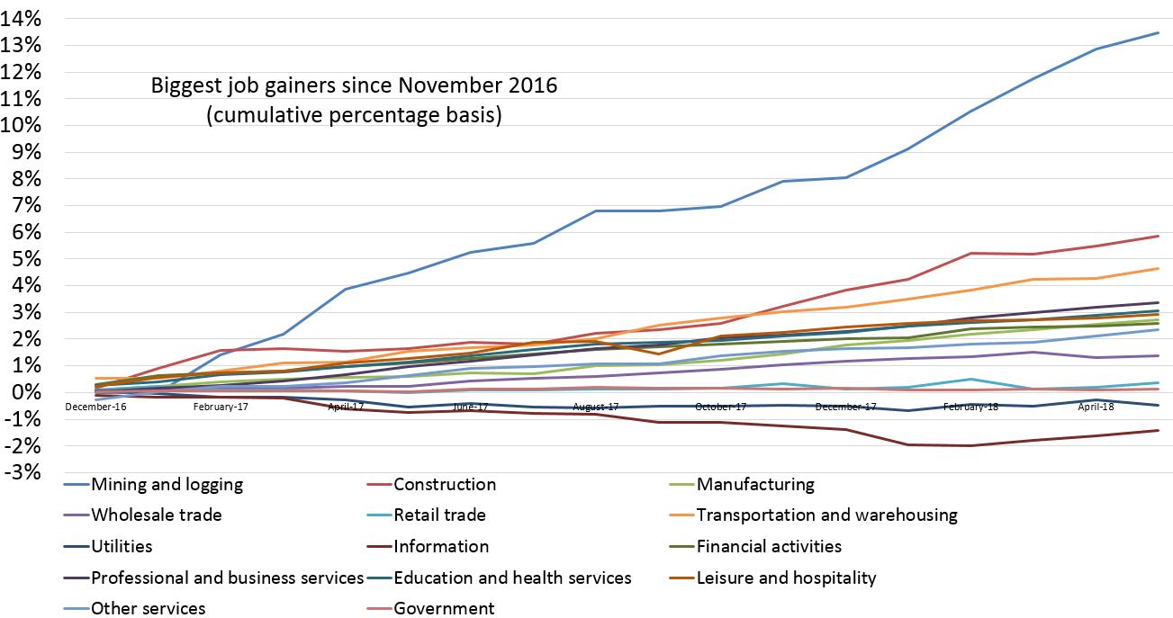 Good Source: Bureau Of Labor Statistics, Microsoft Excel