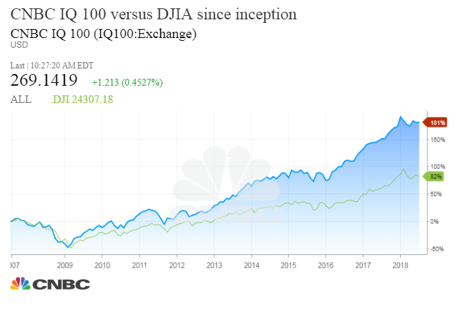 Truth About Dow Ge Drop Djia Is The Market Ticker That Is Irrelevant