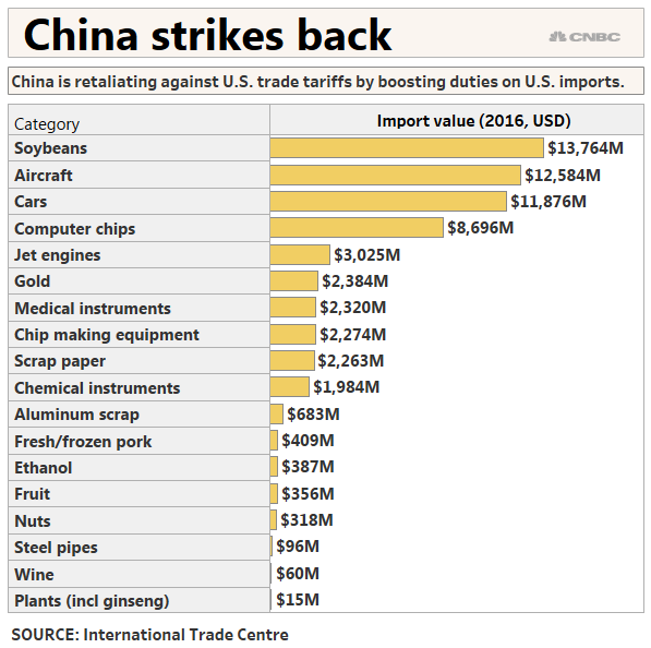 Trade war: China, US targeting these products