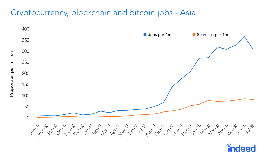 Cryptocurrency and Blockchain Technology Recruitment up by 50 Percent in Asia 14