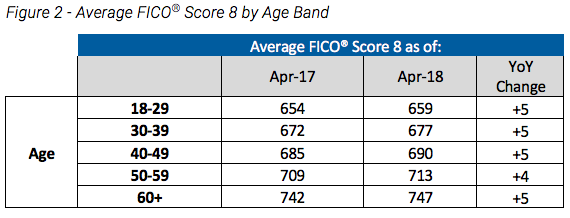 here 39 s how credit scores compare across generations. Black Bedroom Furniture Sets. Home Design Ideas