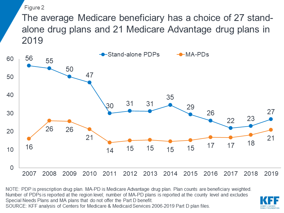 Getting Medicare Part D Right How To Pick Drug Plan
