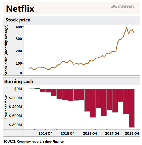 Netflix Free Cash Flow Q3 2018 Negative 859 Million