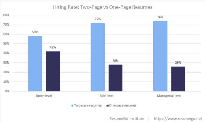 ResumeGo Hiring Managers Prefer Candidates With Two Page Resumes
