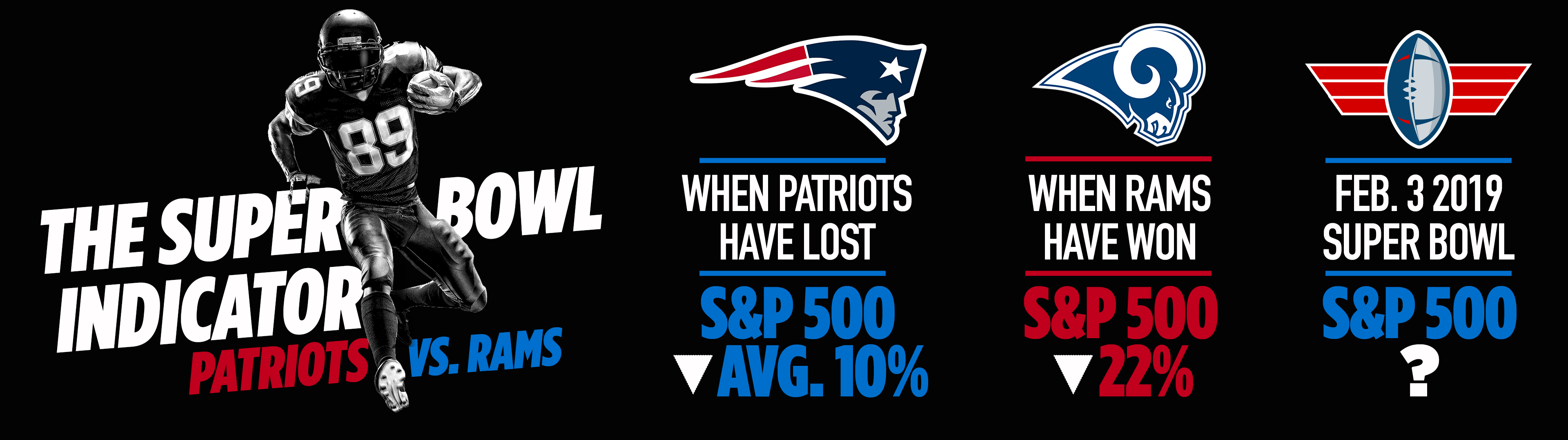 Wall Street might want to root for Tom Brady and the Patriots at the Super Bowl