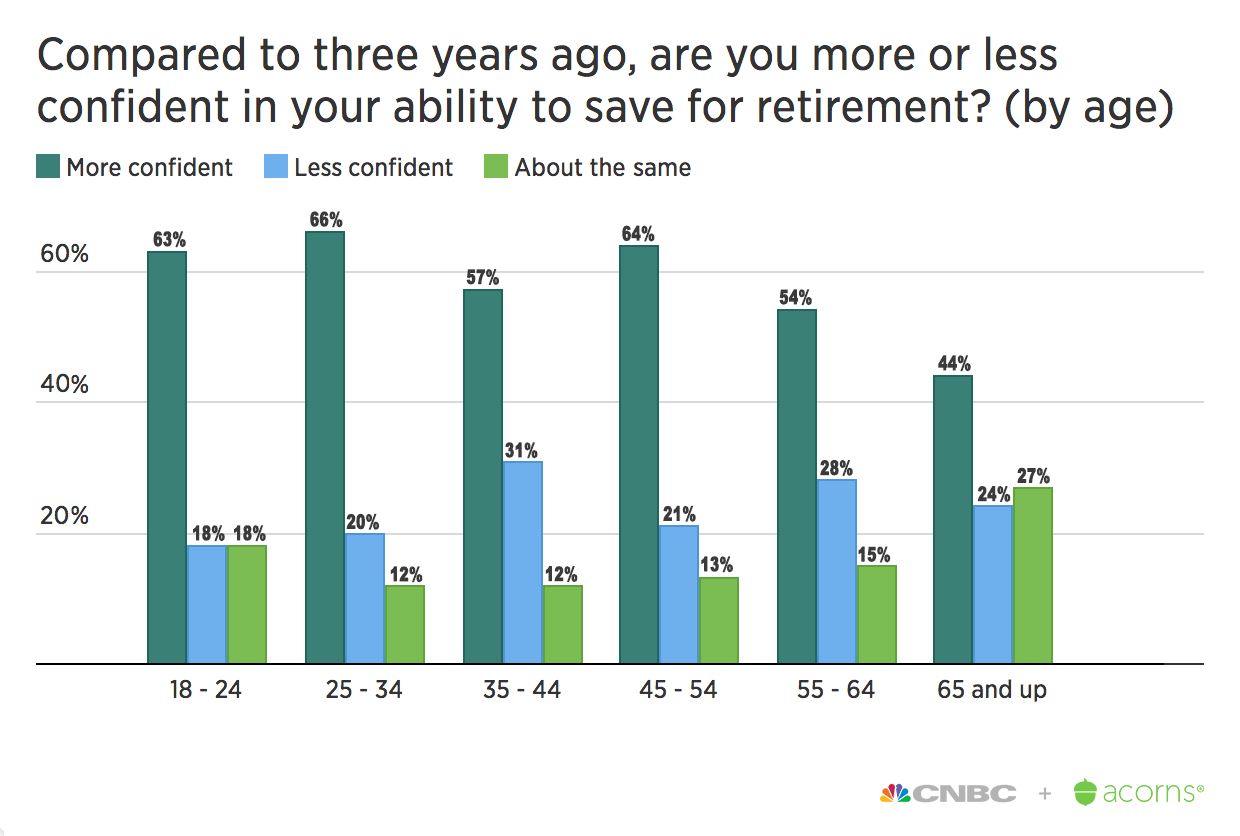 Americans feel better about saving for retirement, but they are still worried